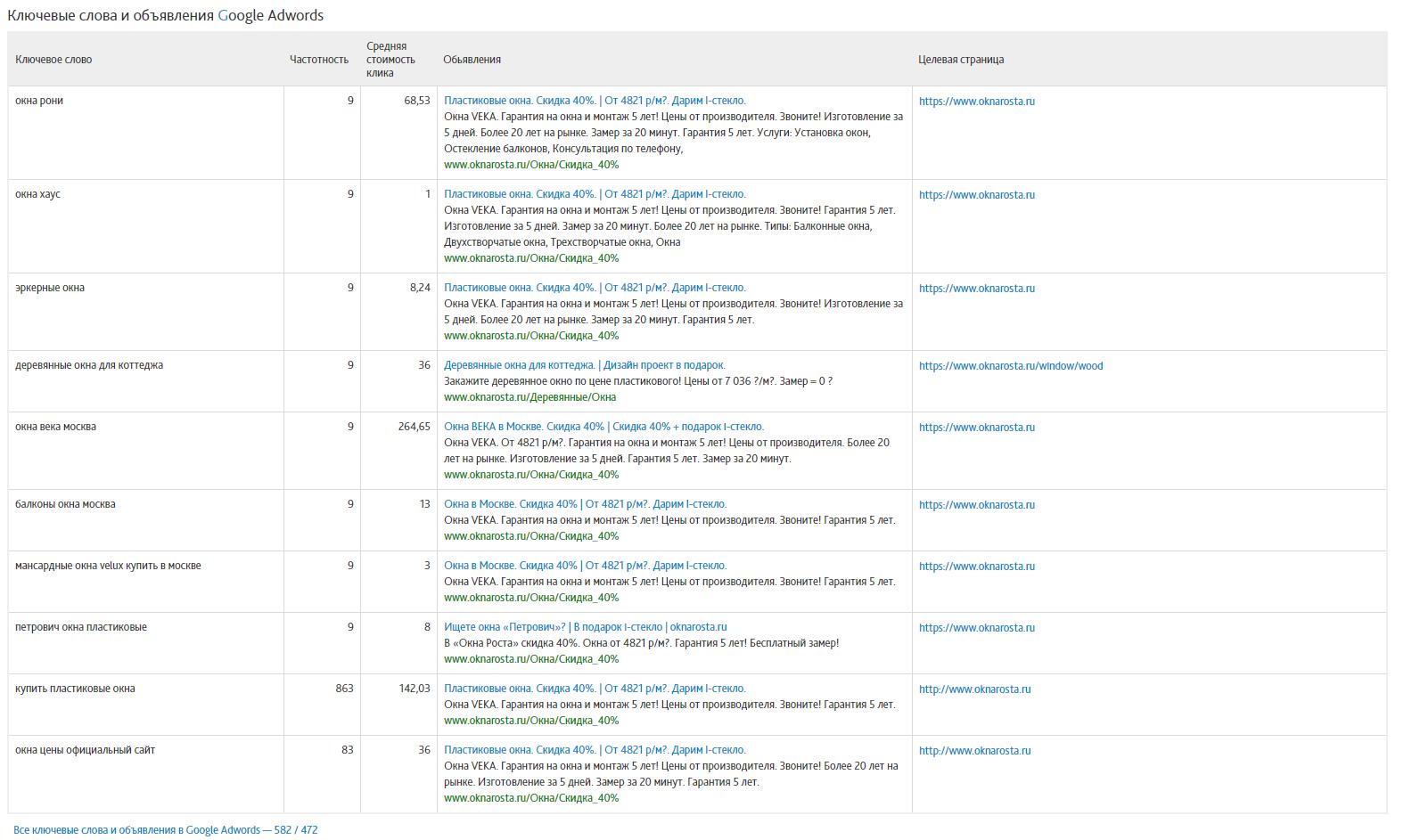 Отчёт по видимости и конкурентам в Сайтрепорте - ключевые слова и объявления Google Adwords