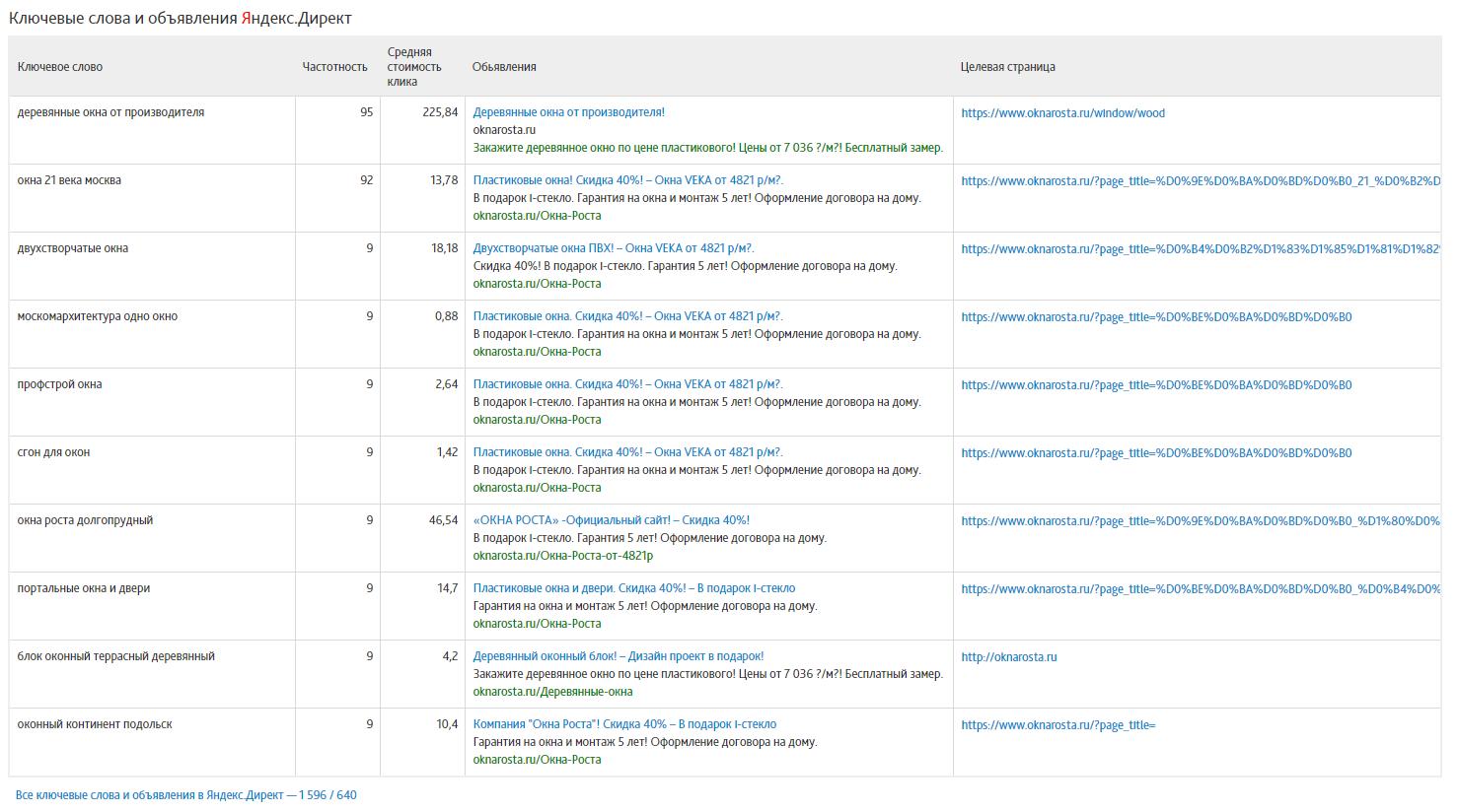 Отчёт по видимости и конкурентам в Сайтрепорте - ключевые слова и объявления Яндекс.Директ