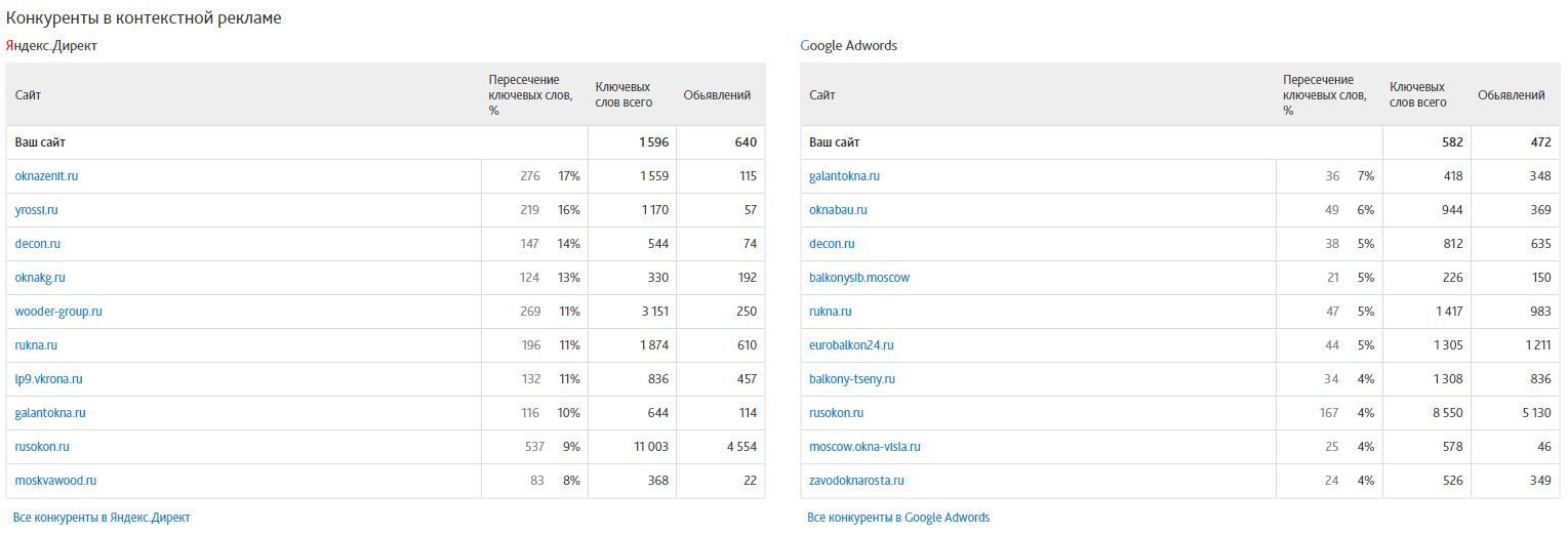 Отчёт по видимости и конкурентам в Сайтрепорте - конкуренты в контестной рекламе