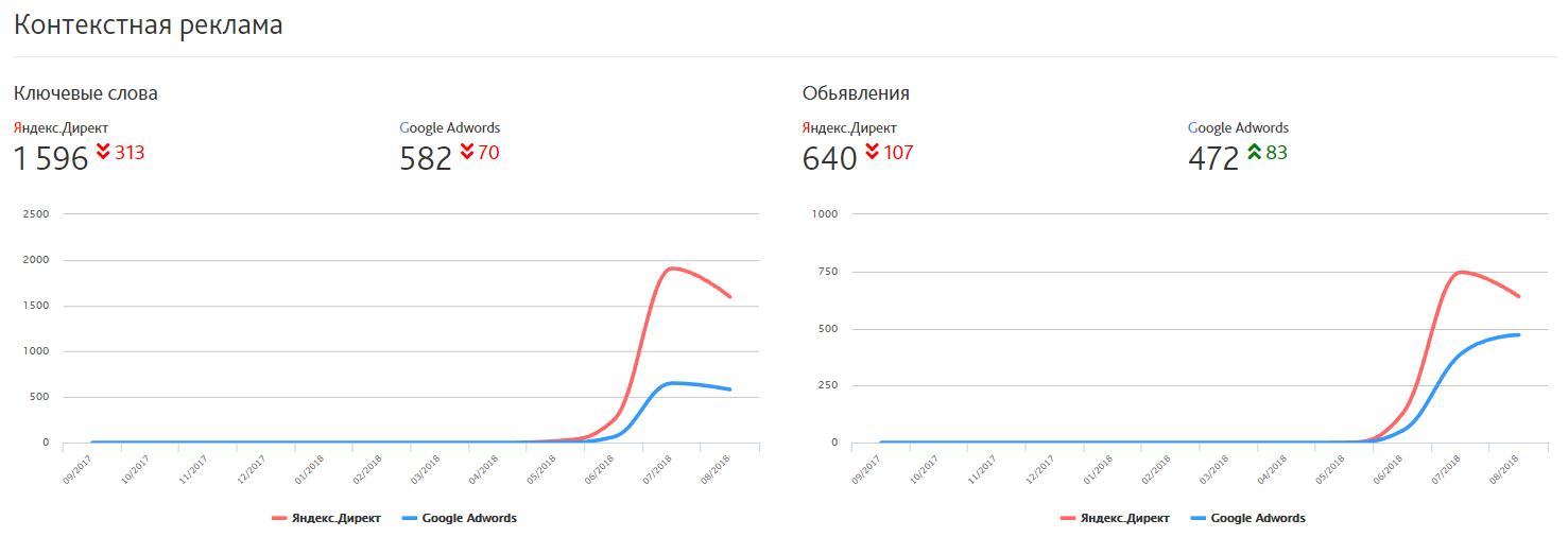 Отчёт по видимости и конкурентам в Сайтрепорте - сводка по контекстной рекламе