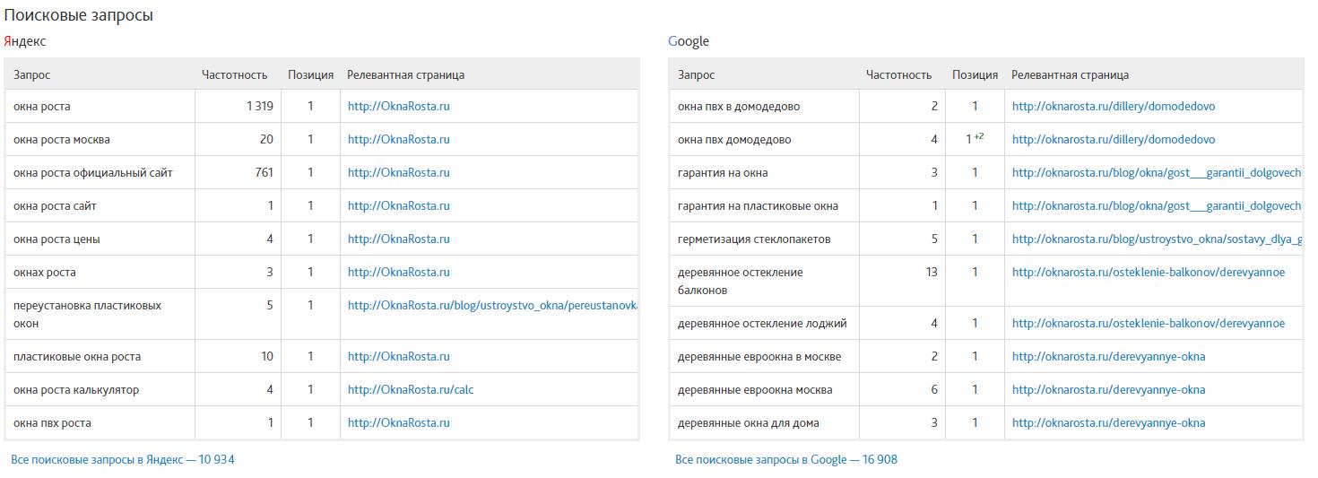 Отчёт по видимости и конкурентам в Сайтрепорте - Поисковые запросы